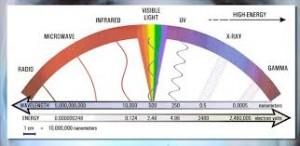 spectrul luminii vizibile