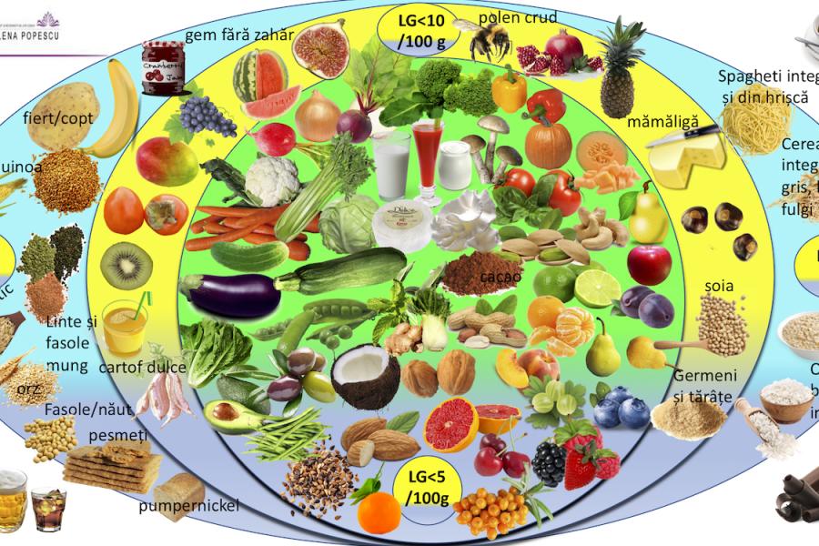 harta carbohidraților